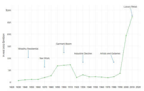 Market value of the real estate on the Greene Street block, from 1830 to 2010. (image: WILLIAM EASTERLY, LAURA FRESCHI, AND STEVEN PENNINGS)